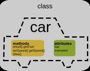 gráfico de objeto