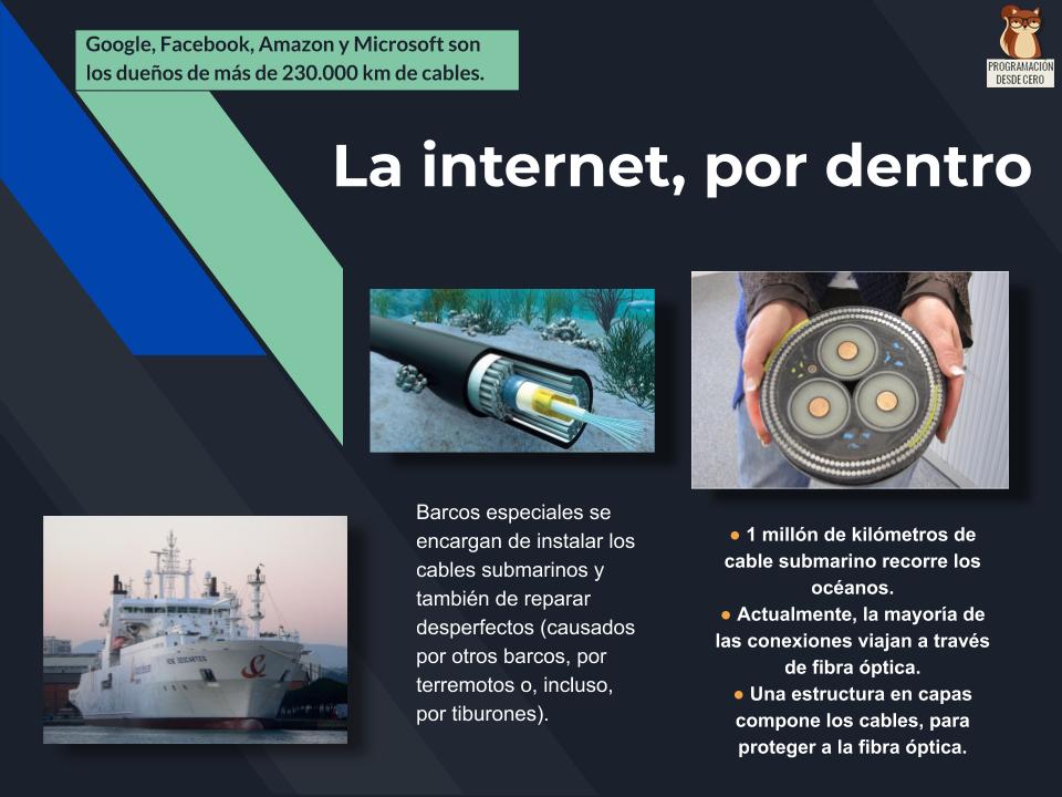 La internet, por dentro
