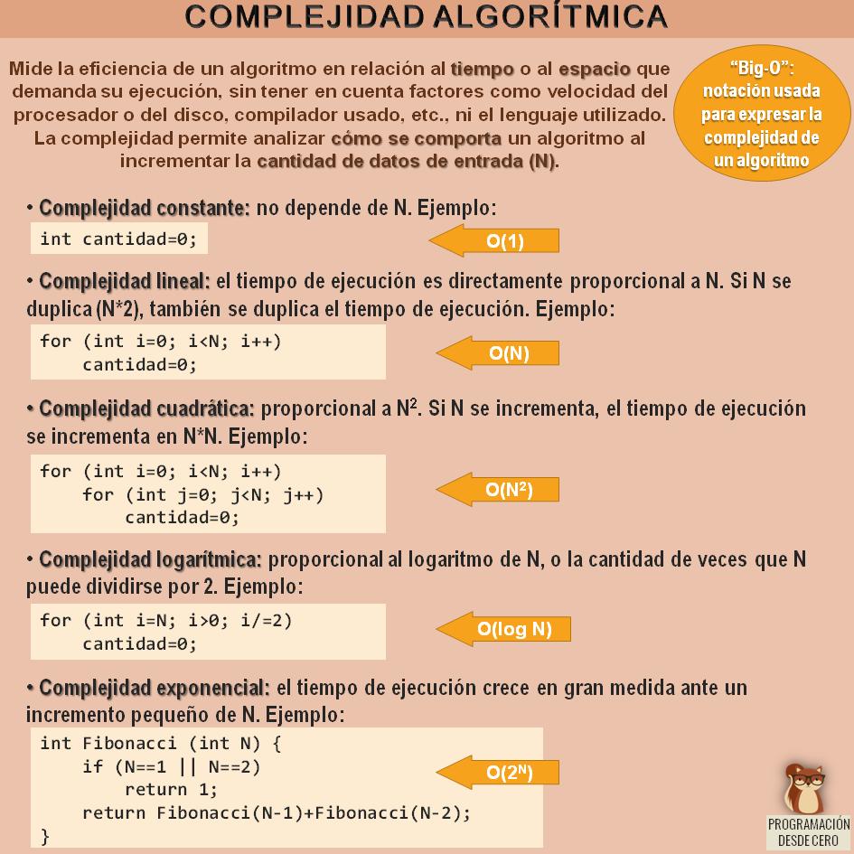 """Complejidad algorítmica y """"big O"""""""