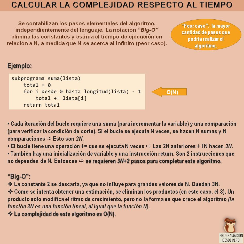 Cálculo de la complejidad respecto al tiempo