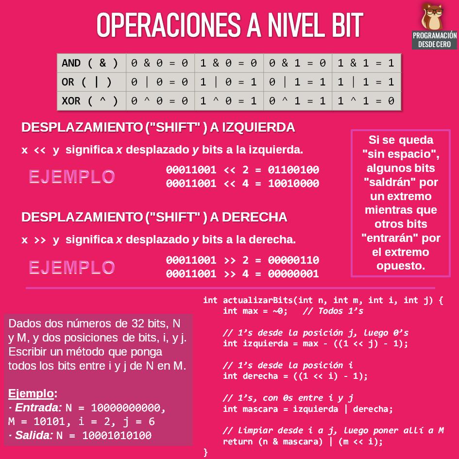 Operaciones bitwise
