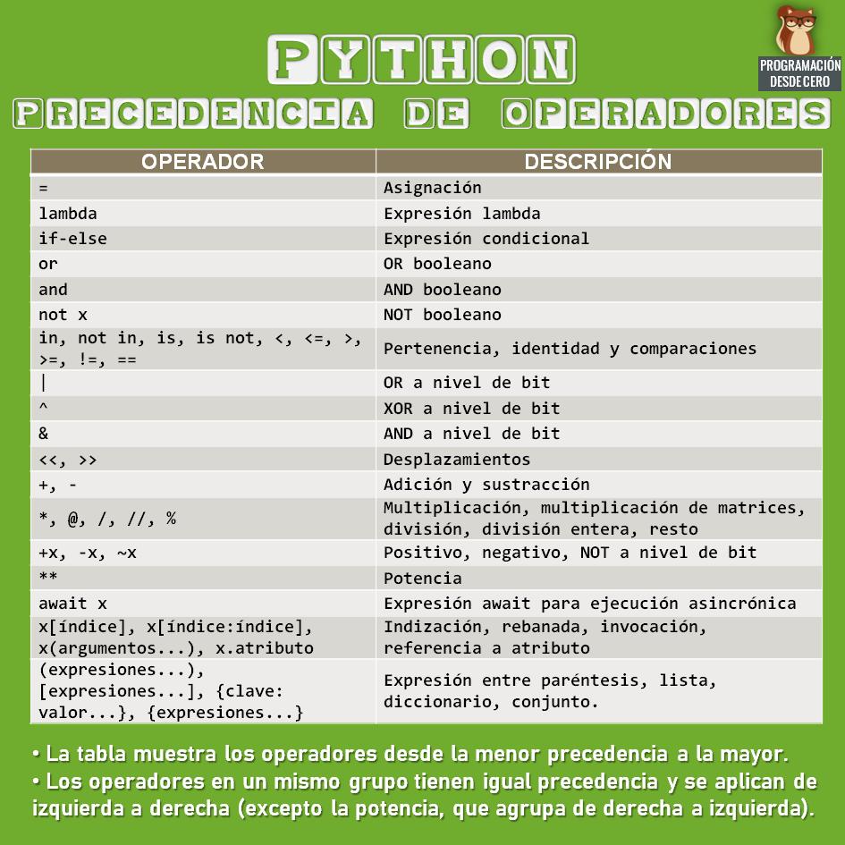 Precedencia en Python