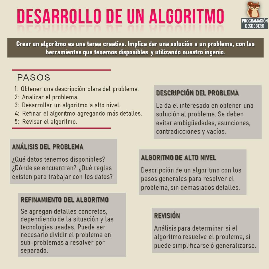 Desarrollo de un algoritmo