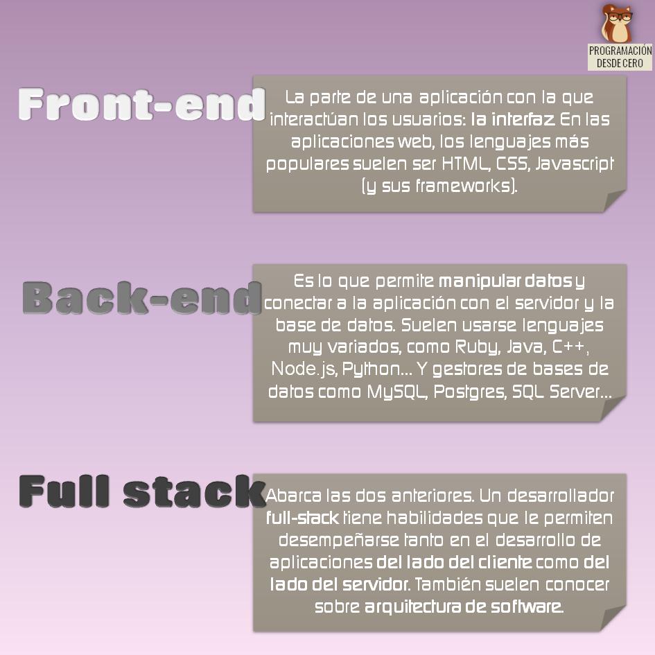 Frontend, backend, fullstack