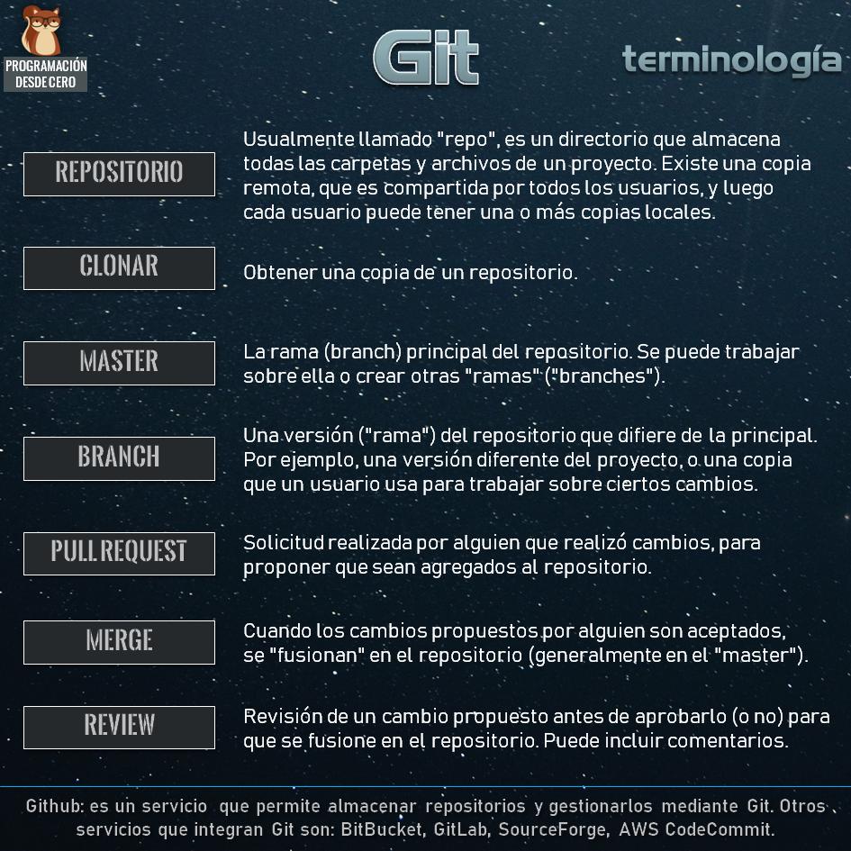 terminología de git