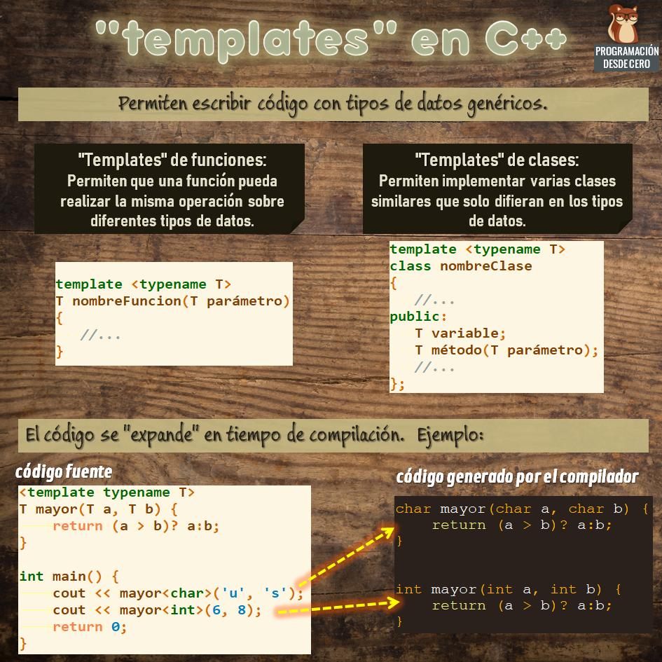 Templates C++