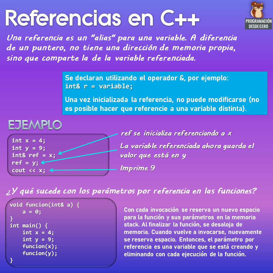 Referencias en C++