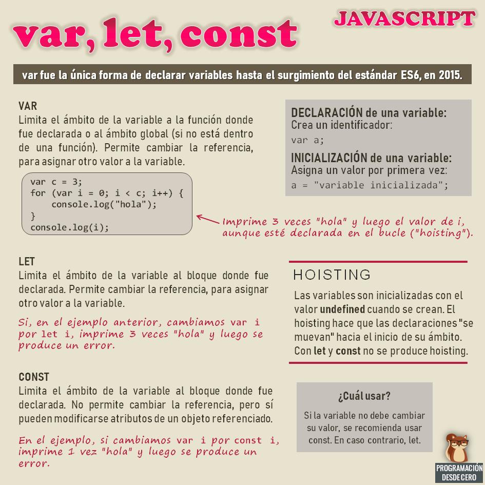 var, let y const en Javascript