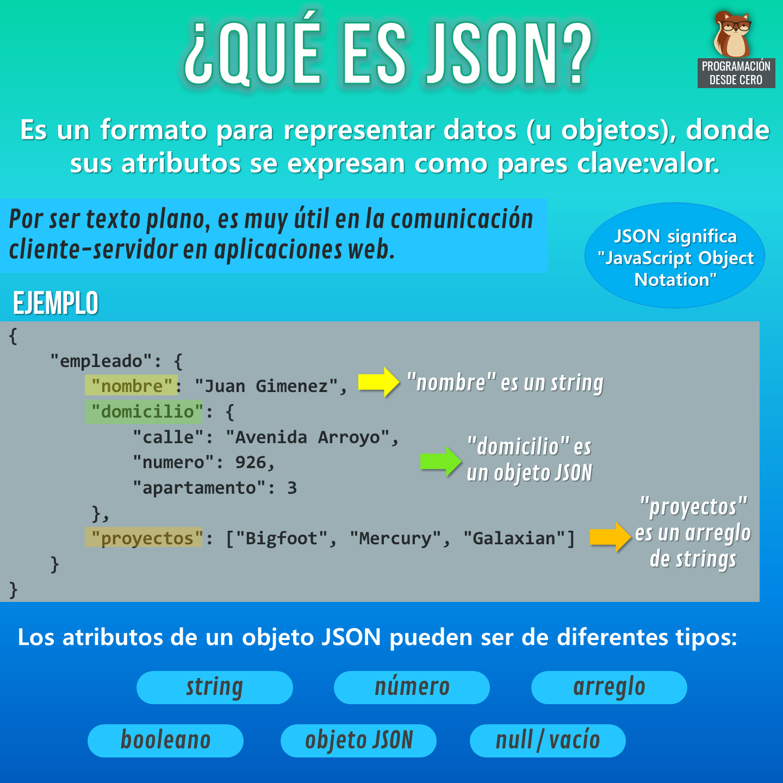 El formato JSON