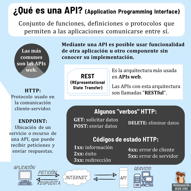 Conceptos sobre APIs