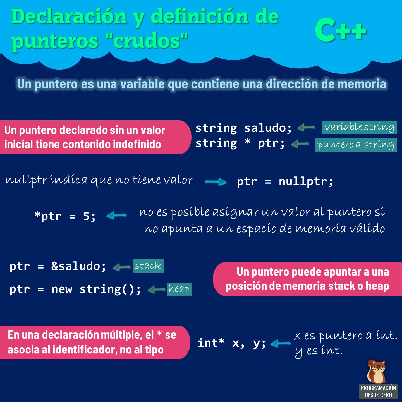 Declaración y definición de punteros en C++